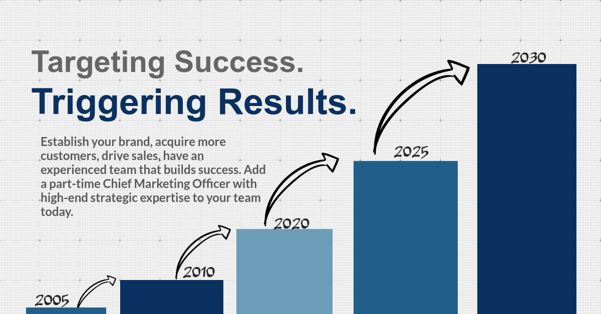 Targeting Success Triggering Results