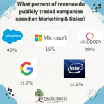 What Should My Company Spend on Marketing?
